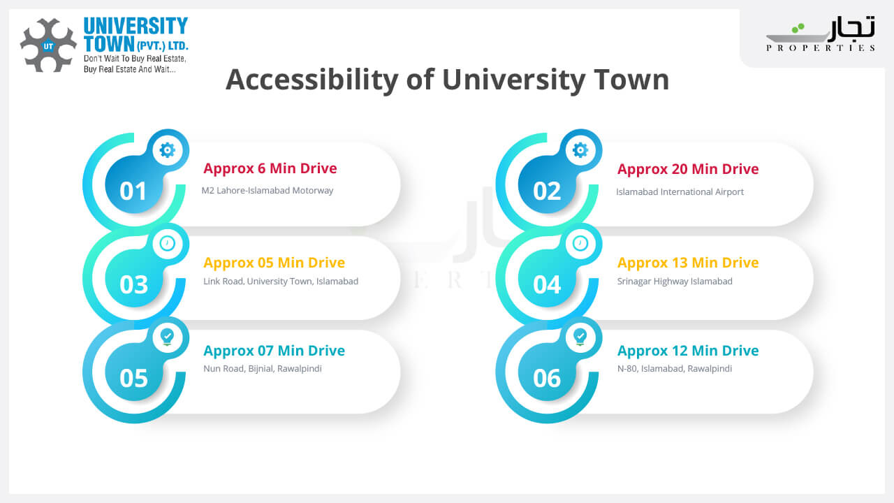 University Town Islamabad access points