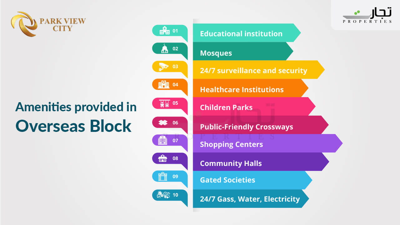 Amenities provided in overseas block of Park View Ciyty