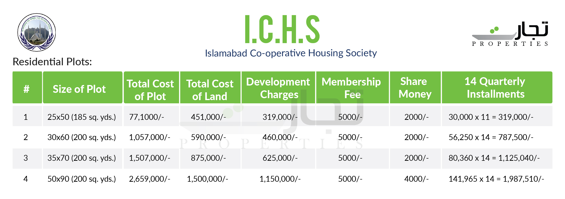 ICHS Payment Plan Residential Plots
