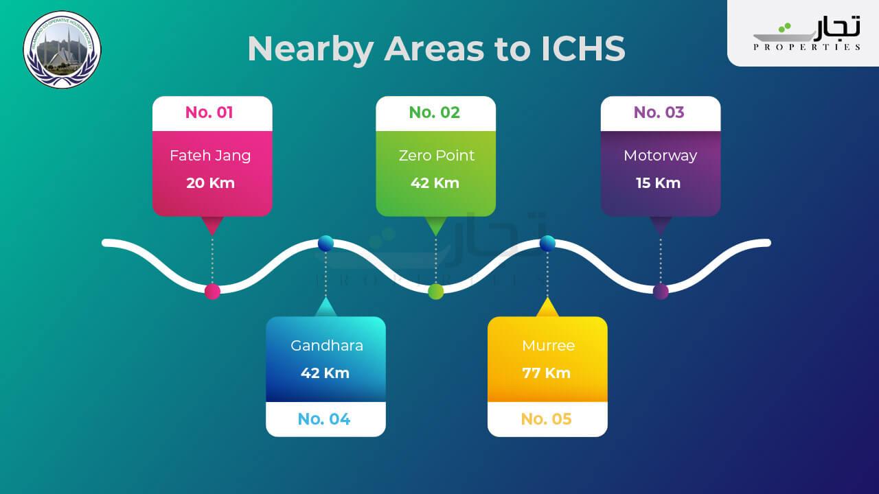 ICHS near by areas