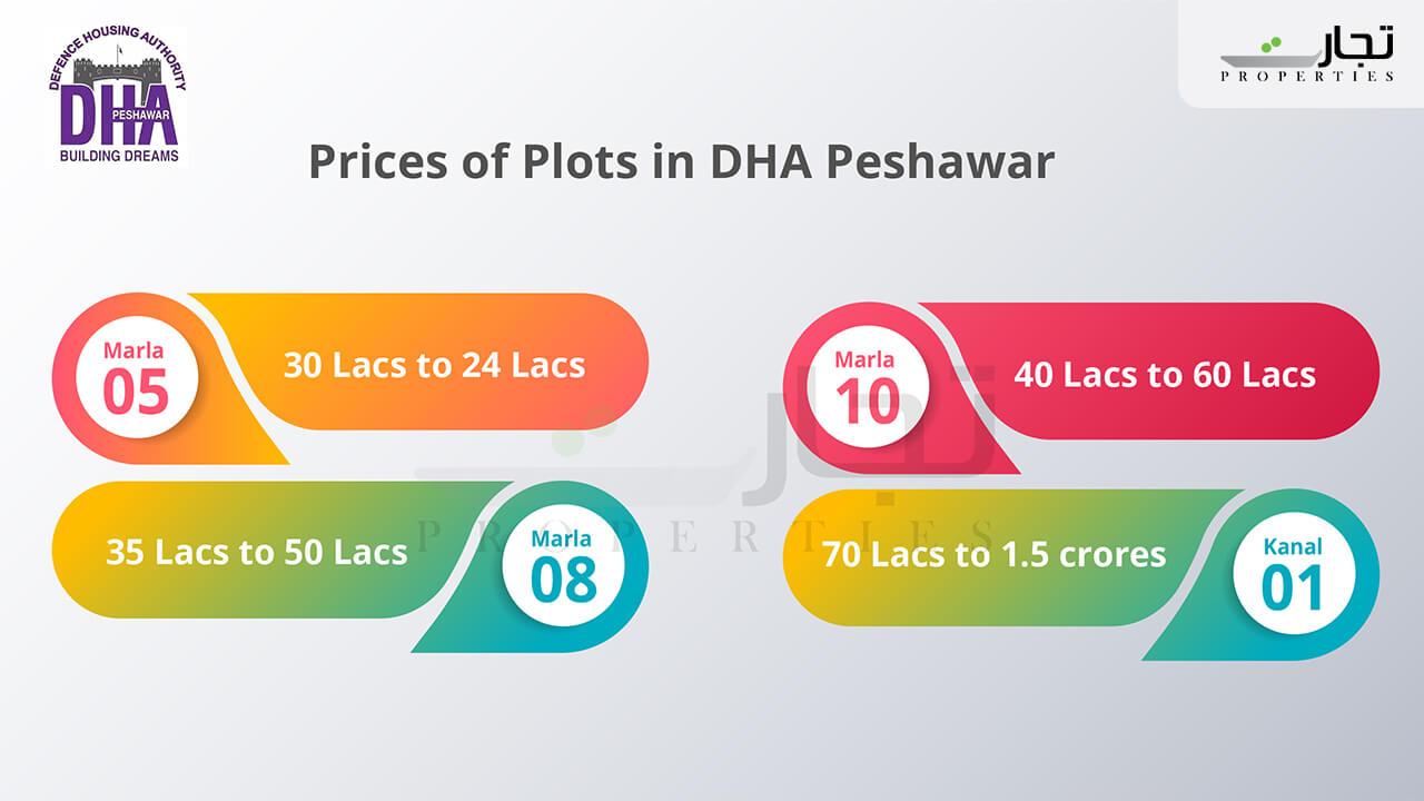 Prices of Plot in DHA Peshawar