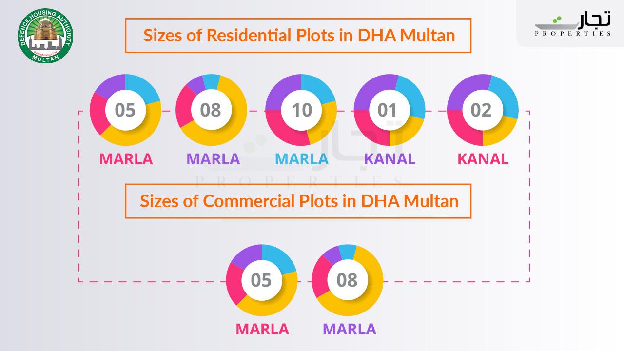 DHA Multan Sizes of Plots