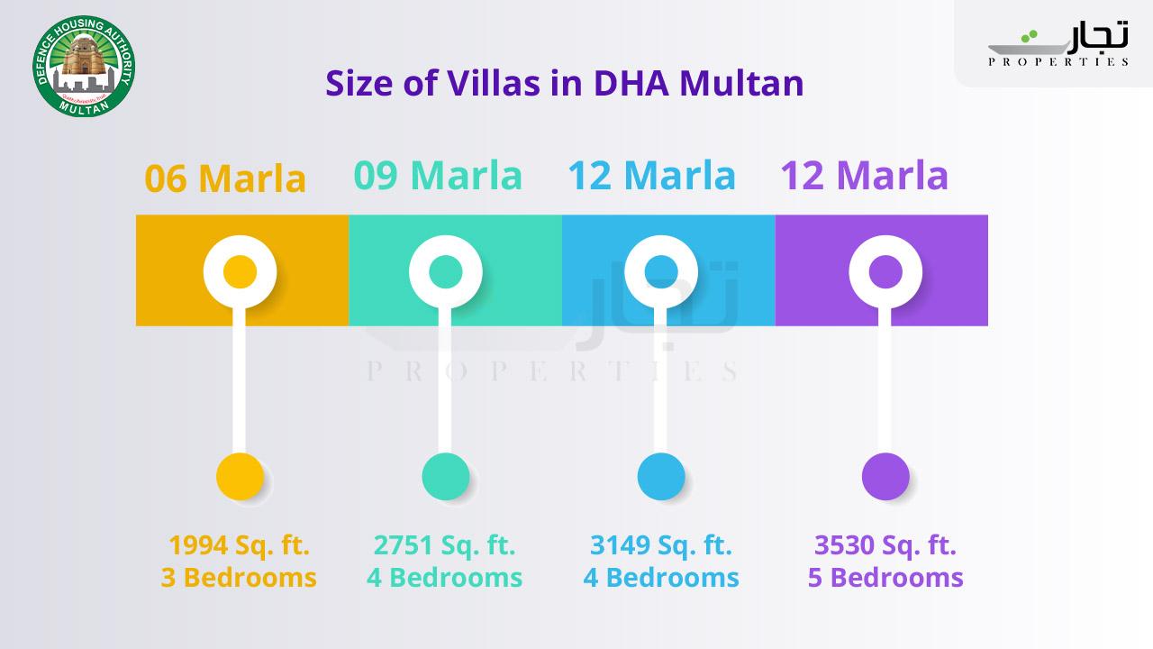 Size of Villas in DHA Multan