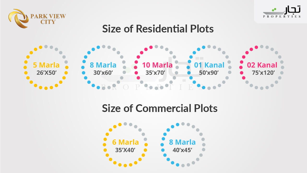 Size of residential and commercial plots Park View City