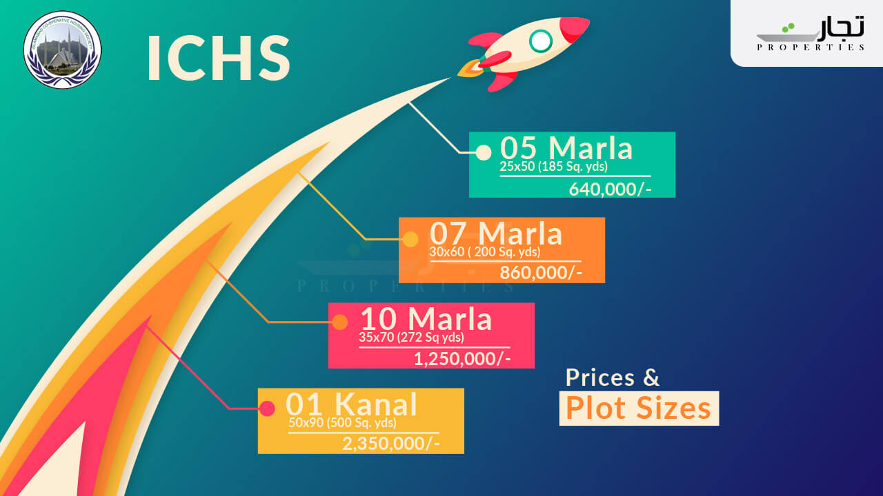 sizes and prices of plots in ICHS