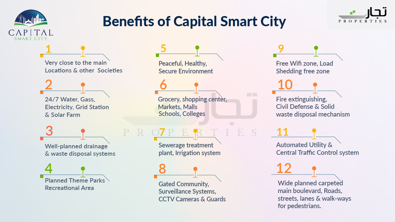 Pros and Cons Capital Smart City