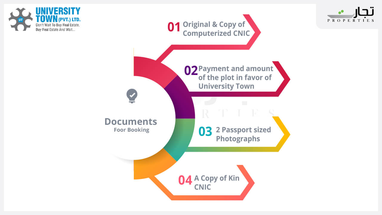 Required Documents for booking in University Town