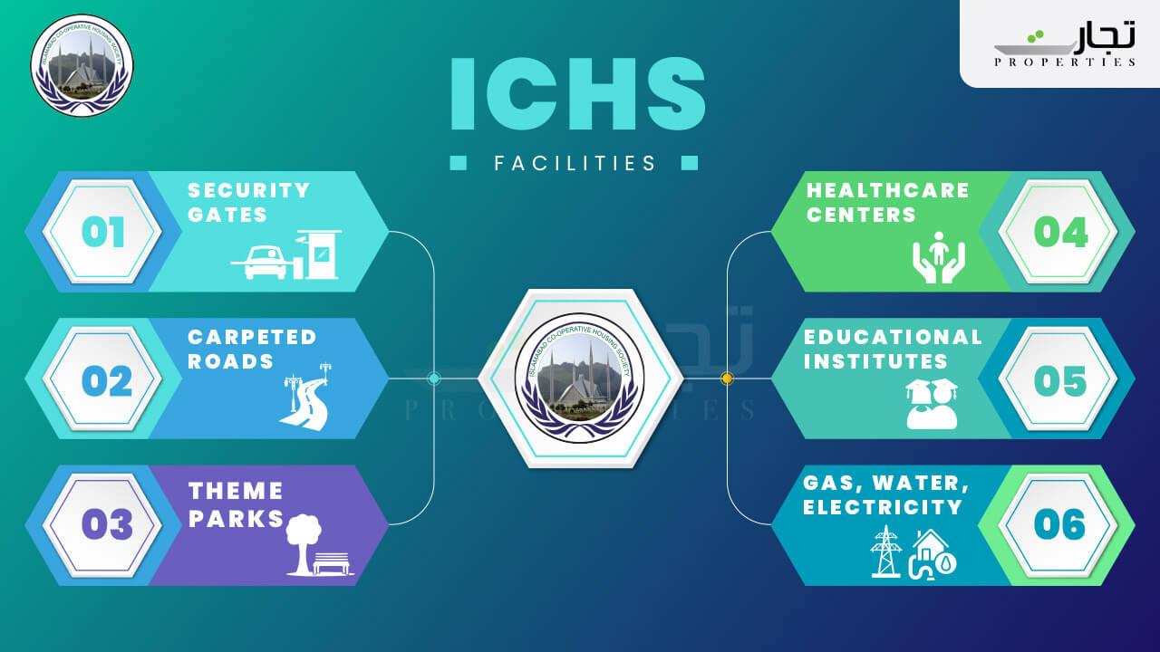 ICHS Amenities and facilities