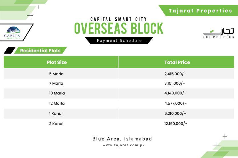 Captial Smart City Islamabad Overseas Block  Payment Plan
