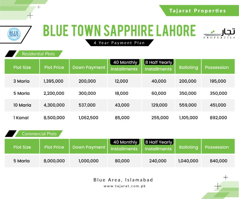 Blue Town Sapphire Lahore 4 year Payment Plan