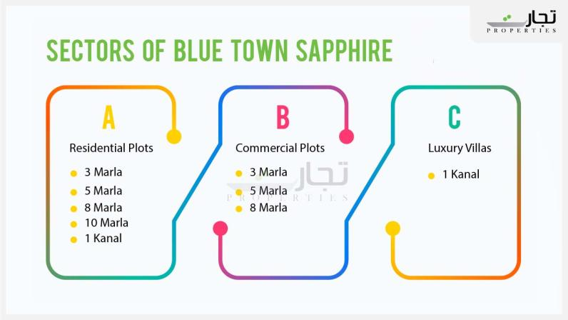 Sectors of Blue Town Sapphire