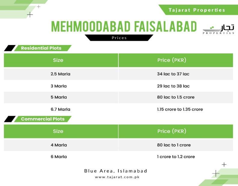Mehmoodabad Faisalabad Payment Price