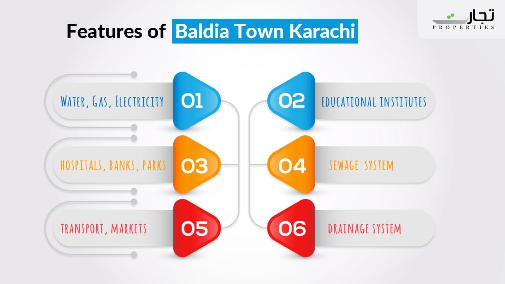 Features of Baldia Town Karachi