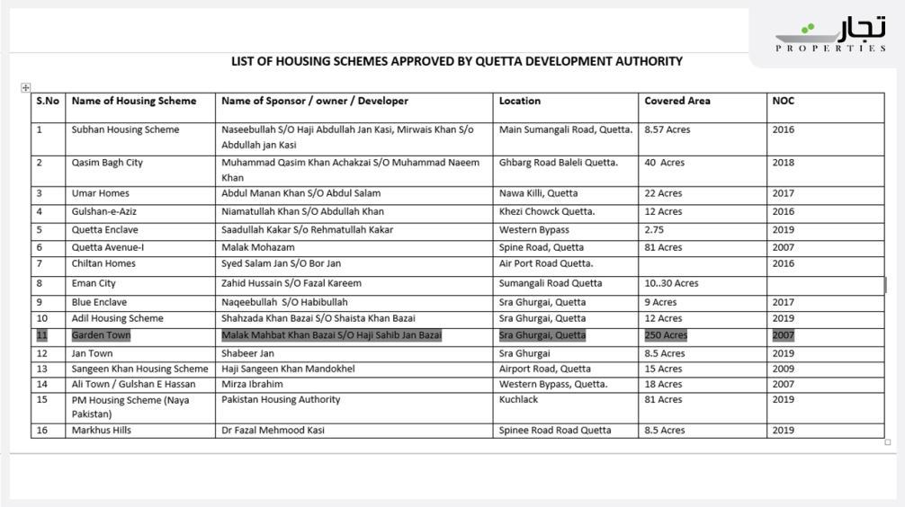 Garden Town Quetta List of Housing Scheme