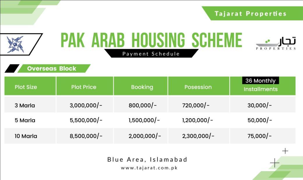 Pak Arab Housing Scheme Overseas Block Payment Plan
