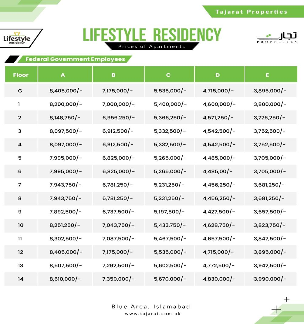 Lifestyle Residency Payment Plan for Government Employees