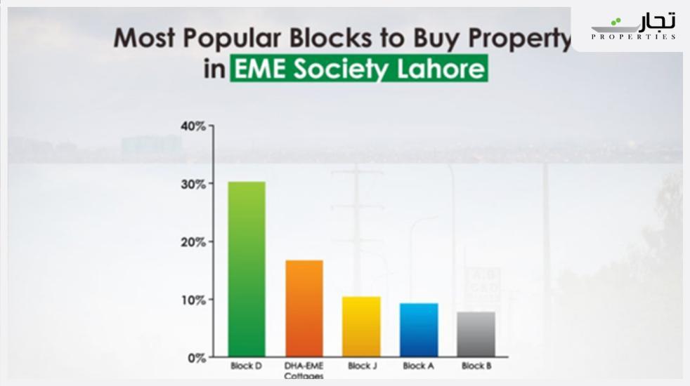 Blocks in EME Society Lahore