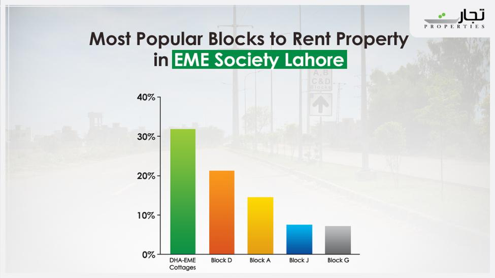 Rent Property in EME Society Lahore