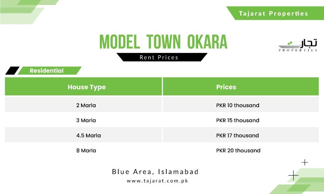 Model Town Okara Plot Price