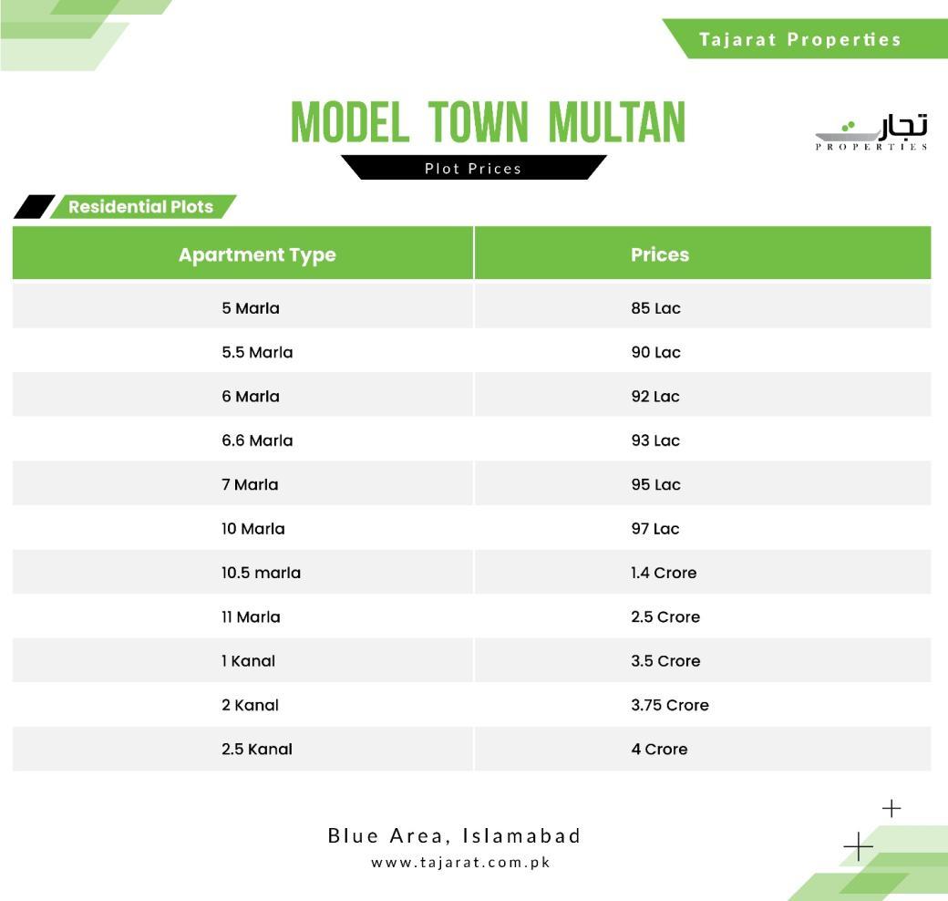 Model Town Multan Payment Plan