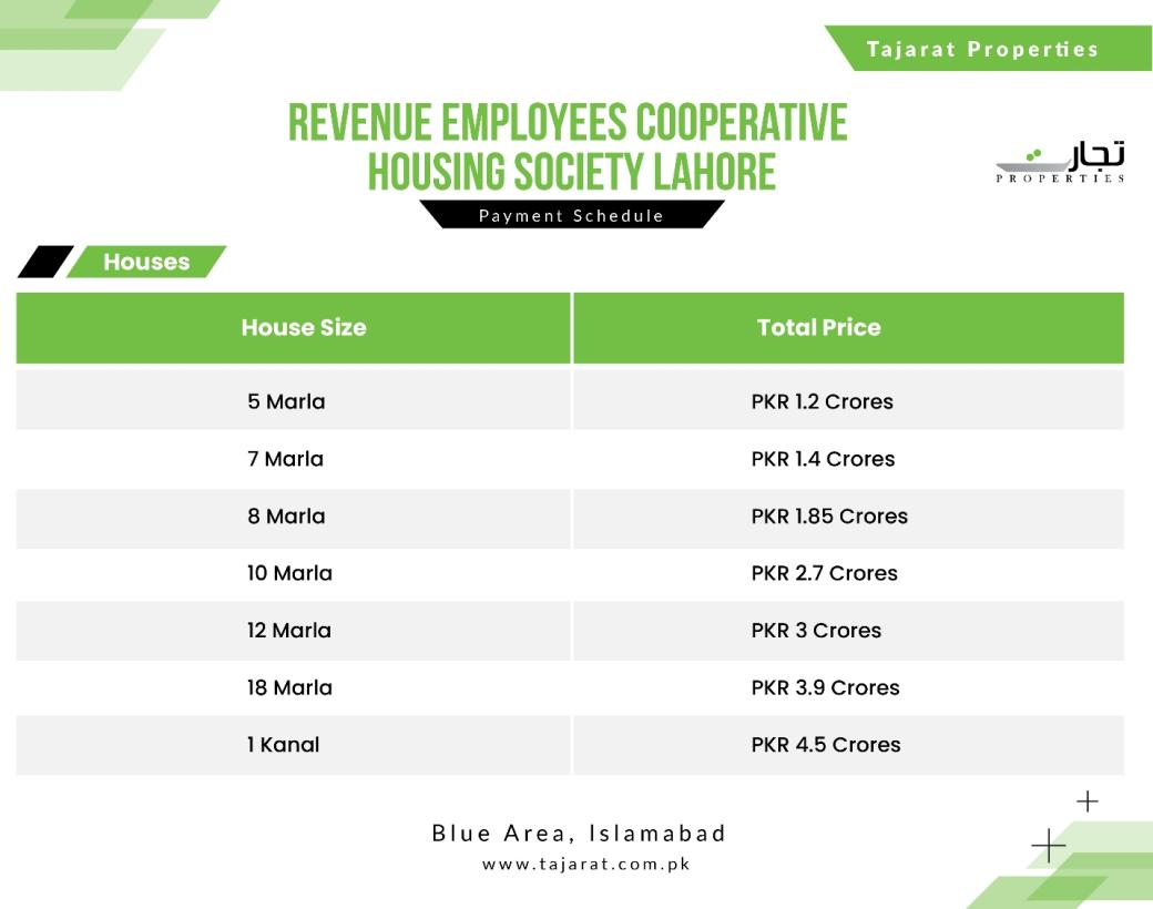 Revenue Employees Cooperative Housing Society Lahore Payment Plans: