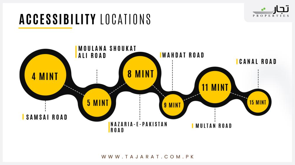 Accessibility points