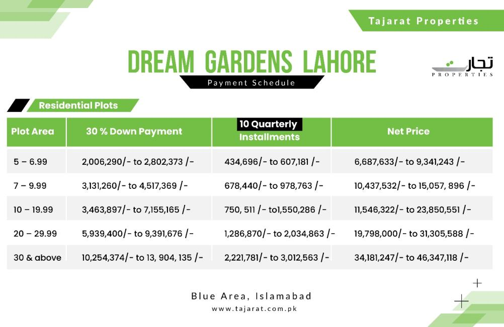 Payment Plan for Residential Plots