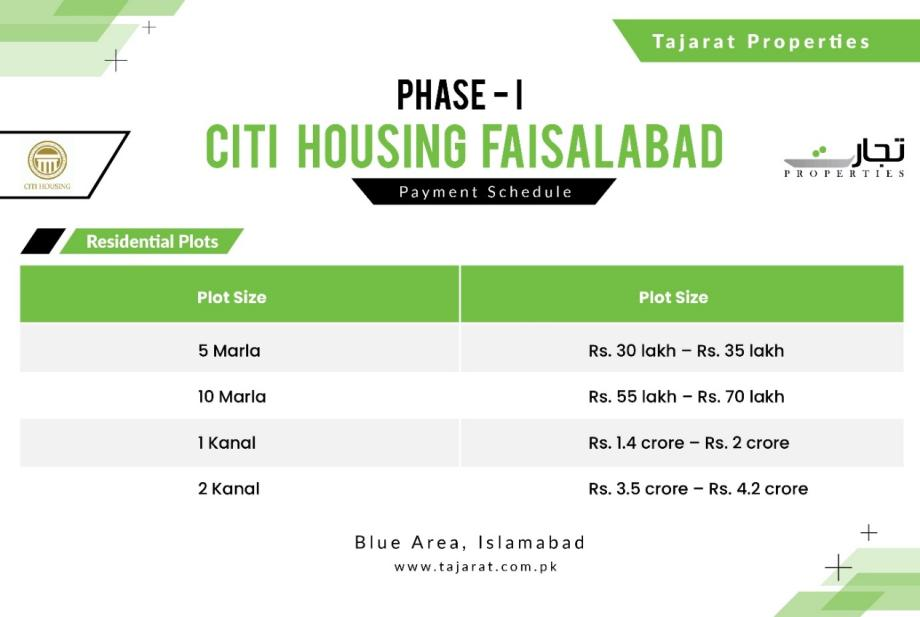 Payment Plan for Phase I