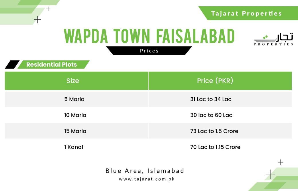 Wapda Town Faisalabad Payment Prices