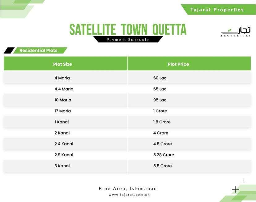 Satellite Town Quetta Plot Prices