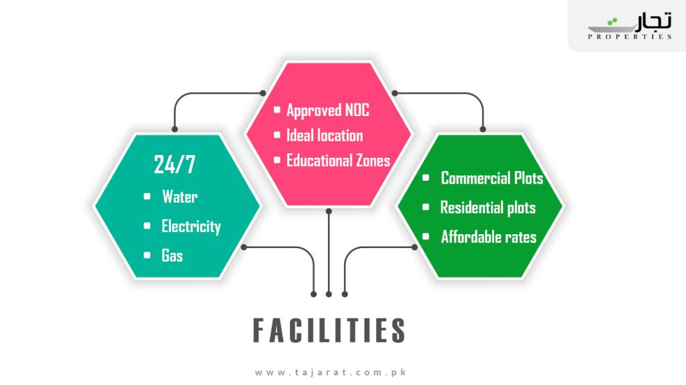 Satellite Town Quetta Facilities and Amenities