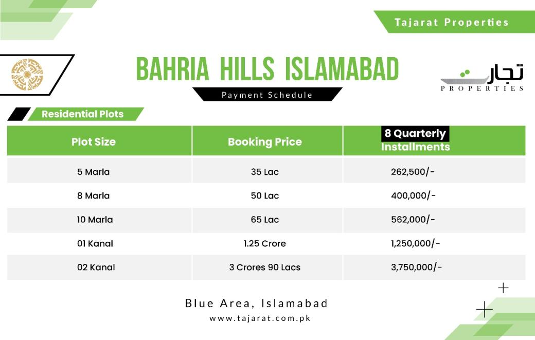 Bahria Hills Islamabad Payment Plan of Residential Plots