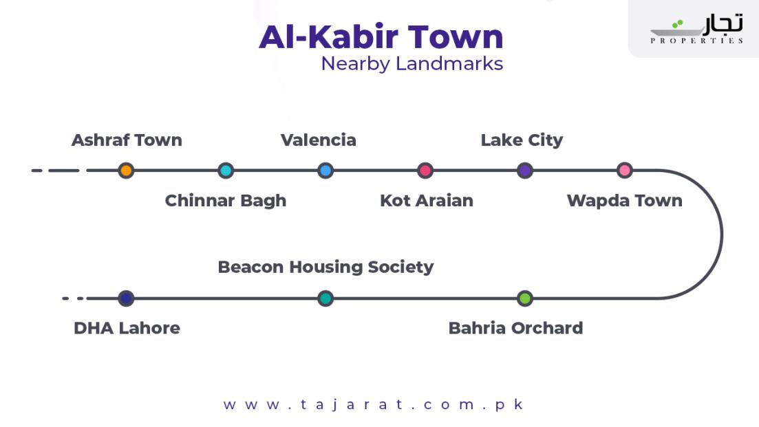 Al Kabir Town Nearby Landmarks and Places