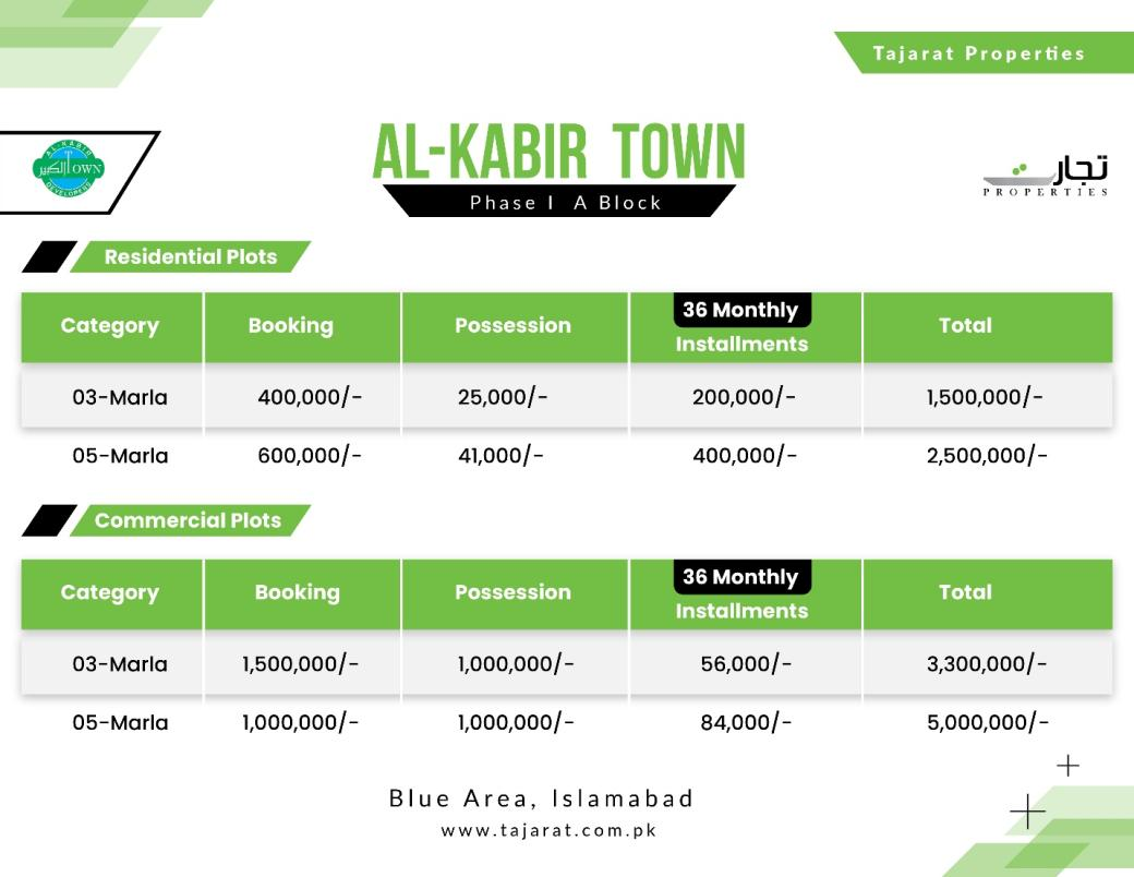 Al Kabir Town Residential Phase 1-A Block 2 Yearly Payment Plan