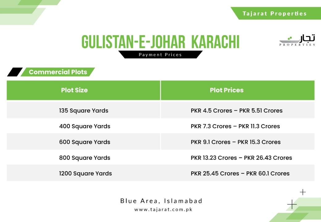 Updated Commercial Prices for Gulistan-e-Jauhar Karachi
