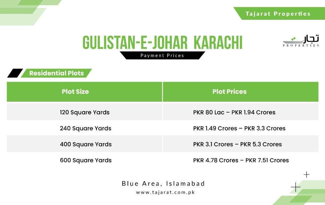 Residential Plots Prices Gulistan-e-Jauhar Karachi