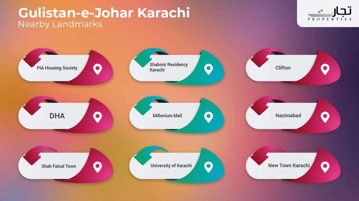 Gulistan-e-Jauhar Nearby Landmarks & Places