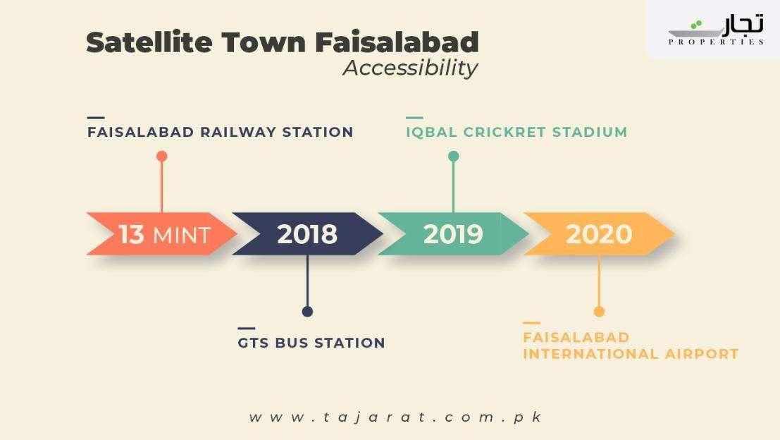 Satellite Town Faisalabad accessibilty