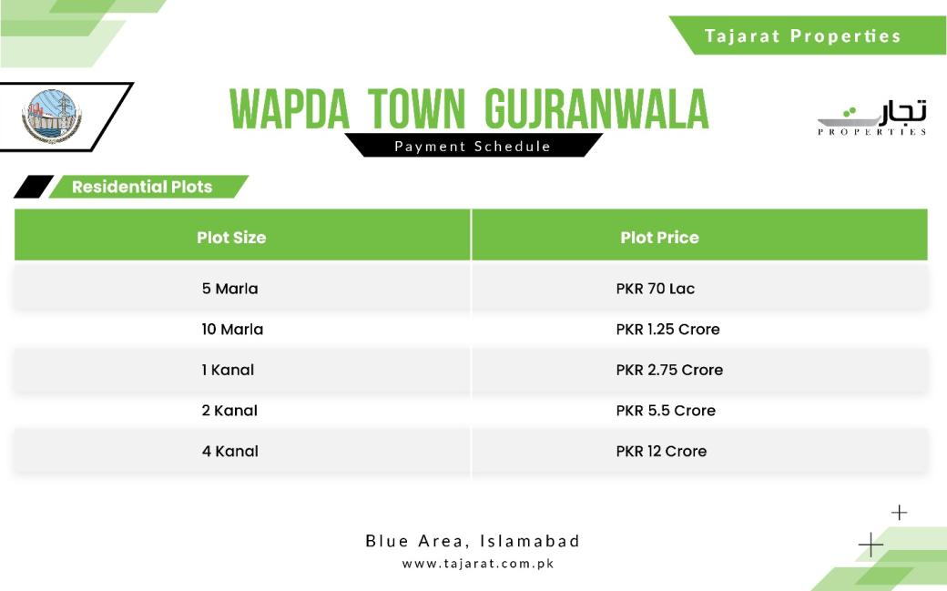 Updated Plot Prices for Wapda Town Gujranwala