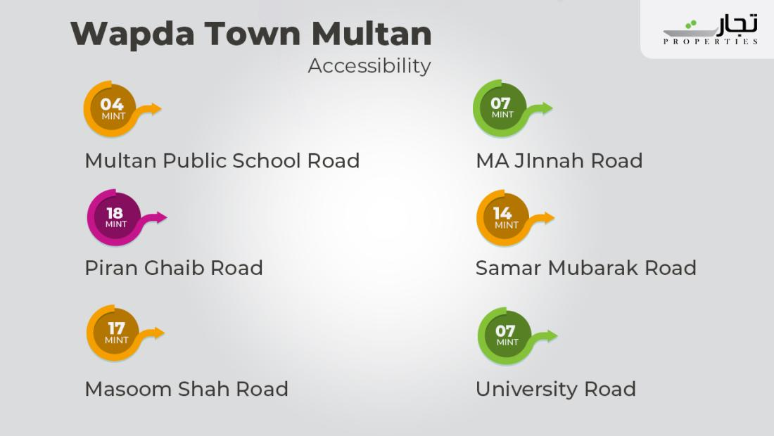 Accessibility Points of Wapda Town