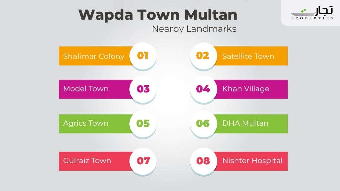 Wapda Town Nearby Landmarks & Places