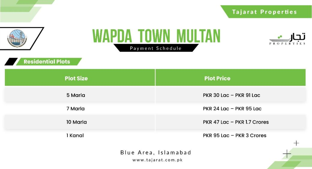 Updated Residential Prices for Wapda Town Multan