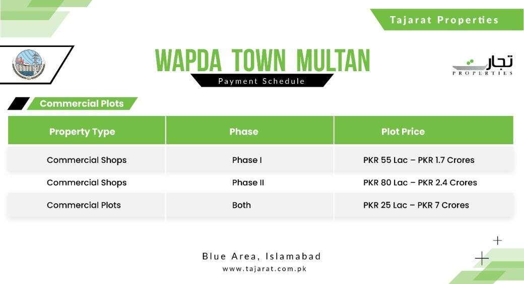 Updated Commercial Properties Prices for Wapda Town Multan