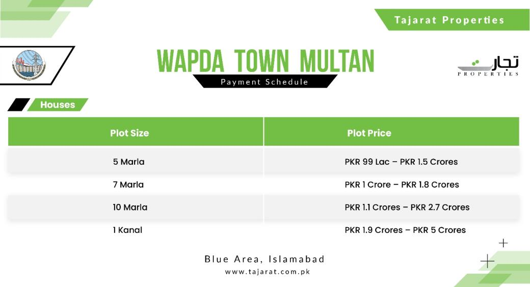 Updated House Prices for Wapda Town Multan