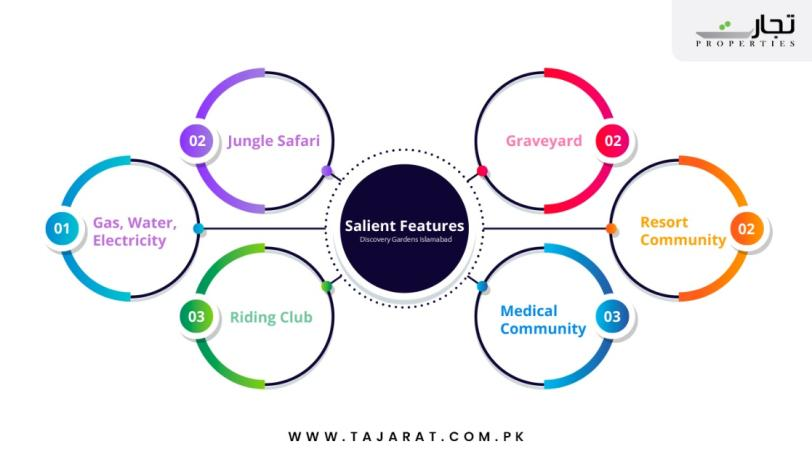 salient features of Discovery Gardens Islamabad