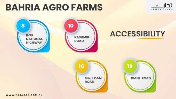 Bahria Agro farms Accessibility