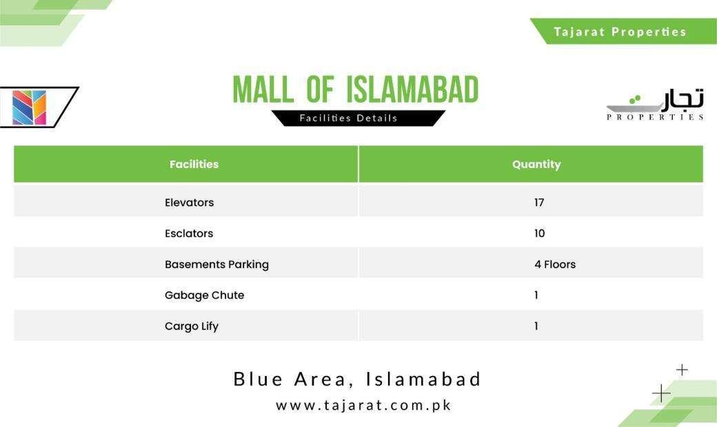 Facilities in Mall of Islamabad