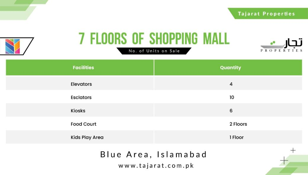7 Floors of Shopping Mall's Facilities