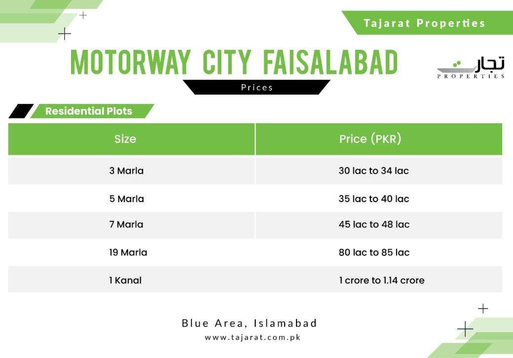 Motorway City Faisalabad Payment Plan