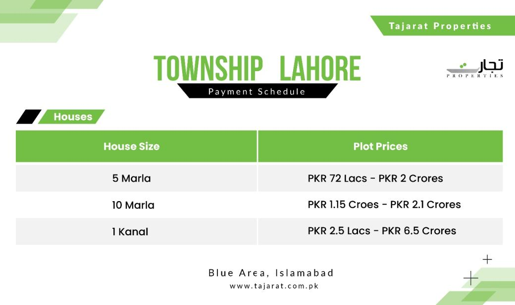 Township Lahore House Prices